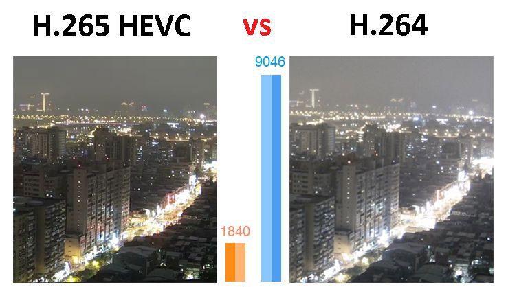 تفاوت H.264 و H.265 چیست؟