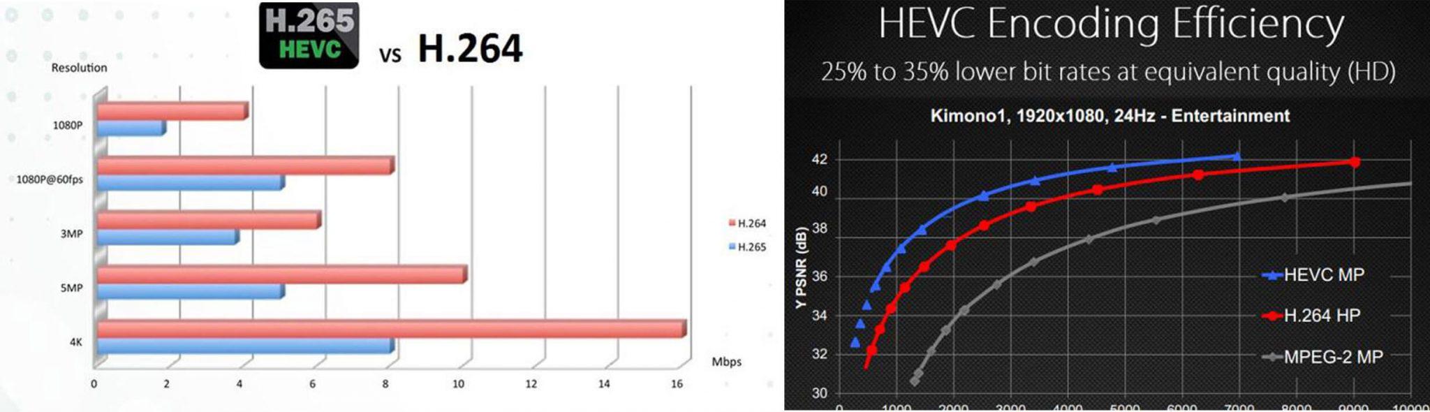 H.264 / H.265